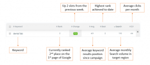 keyword tracking, seo results, increased traffic